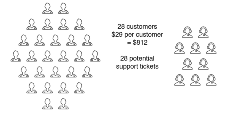 Customer support volume example 1