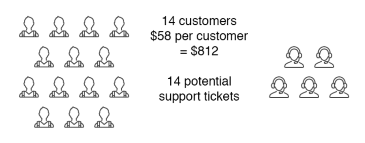 Customer support volume example 2